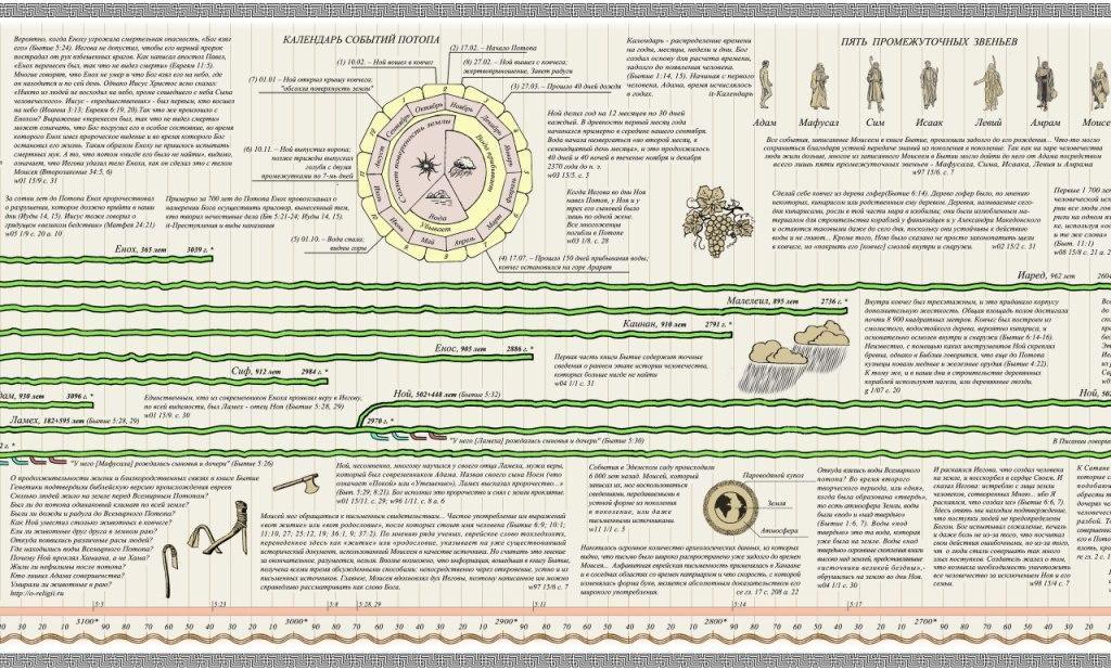Хронология событий Бытие образец